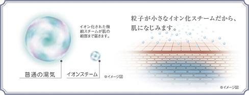 粒子が小さなイオンスチーム