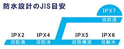 IPX7相当の防水構造