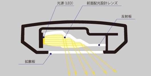 前面配光設計のセードを採用