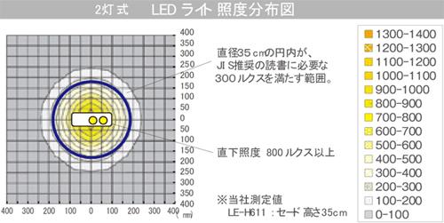 LEDクリップライト LE-H621W の照度データ