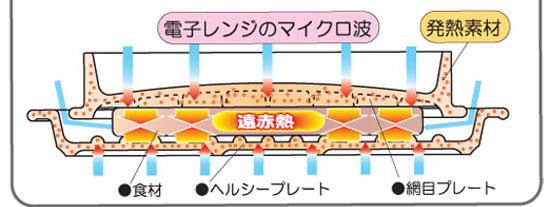 「遠赤はさみ焼」は食材を2枚の発熱プレートではさみ込むことでマイクロ波の直接照射を防ぎ、上下からの遠赤熱による高温調理(約200℃以上)ができます。