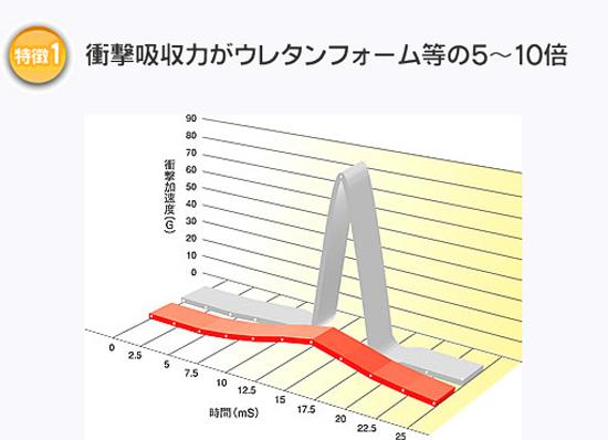 エクスジェルは衝撃吸収力がウレタンフォーム等の5〜10倍