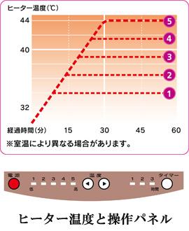 ボディードクターFTの温度
