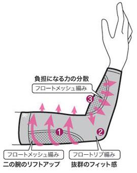 ラクダーネの二の腕用サポーターの編み方