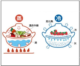 冬も夏も使える土鍋