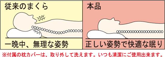 正しい姿勢で眠れる勝野式安眠枕