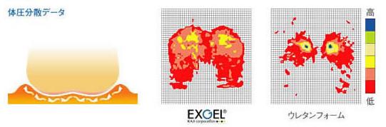 エクスジェルの体圧分散データ