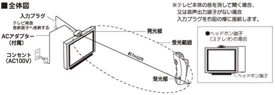 送信機設置