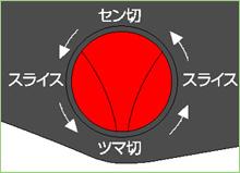 日本製スライサーでカット選択ダイヤル