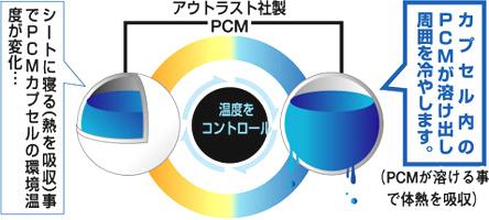 スペースアイスシート(涼感アイスシート) PCMカプセルが温度を調整