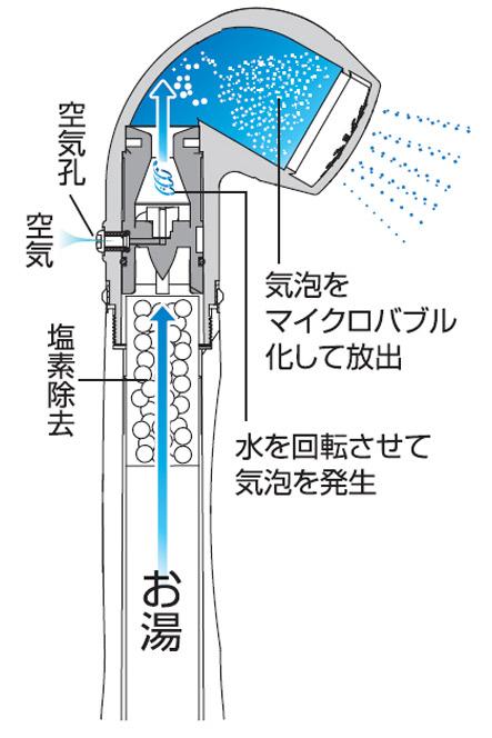 ベスティゴールド シャワーヘッドは、節水シャワーヘッド