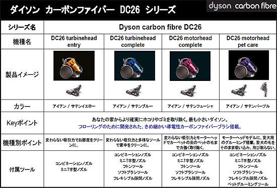 ダイソンDC26比較表\