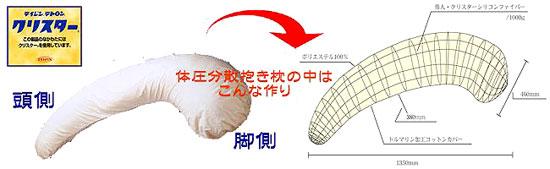 星虎の体圧分散抱き枕は「クリスター(中空繊維) 」で抜群のクッション性!