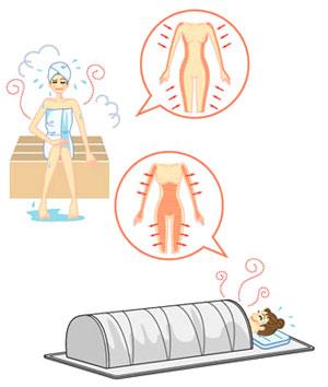 コンパクト遠赤外線サウナ「シェイプドーム」は、身体の中から温めて毛穴の汚れや老廃物とサヨウナラ。