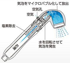 マイクロバブル発生器