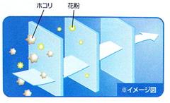 立体3層構造