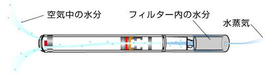 ニコレスタイルの構造