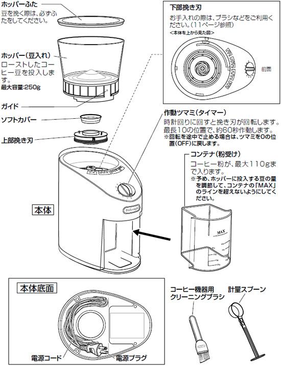 デロンギ コーヒーグラインダー各部の名称と取り扱いの説明