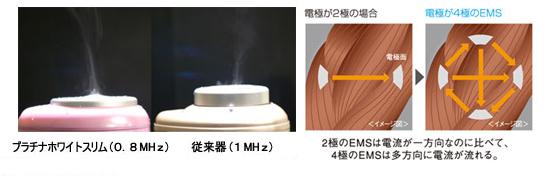 超音波美顔器の従来機との比較