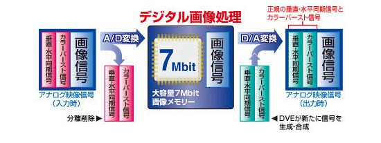 7Mbitの大容量メモリー