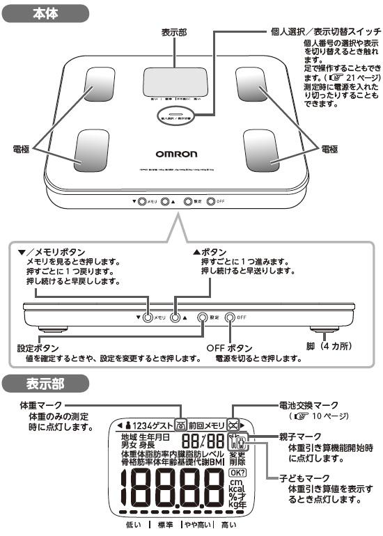 オムロン カラダスキャン HBF-251