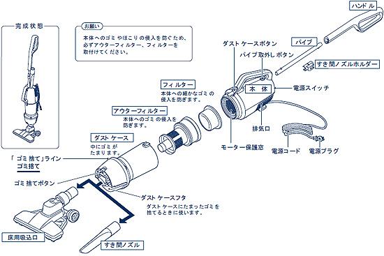ツインバード スティック型クリーナー TC-E117W 各部名称