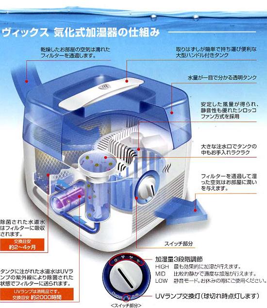 ヴィックス 加湿器 V3900の仕組み