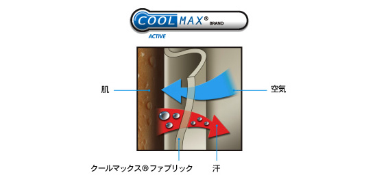 COOLMAX説明