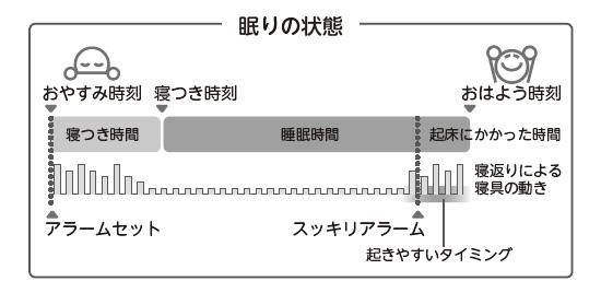 ねむり時間計 HSL-001